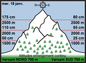 Off Piste Snow Report 19 January