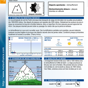 Avalanche bulletin 13th Feb Meteo France